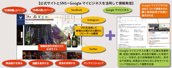 公式サイトとSNS+Google マイビジネスを活用して情報発信