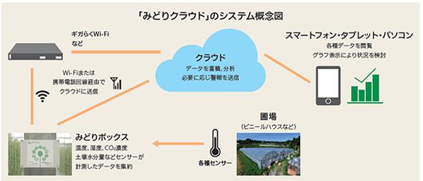 「みどりクラウド」のシステム概念図