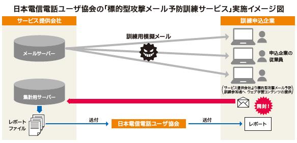 日本電信電話ユーザ協会の「標的型攻撃メール予防訓練サービス」実施イメージ図