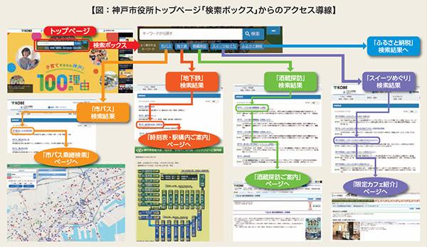 図:神戸市役所トップページ「検索ボックス」からのアクセス導線