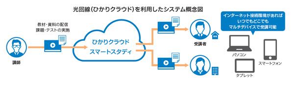 光回線(ひかりクラウド)を利用したシステム概念図