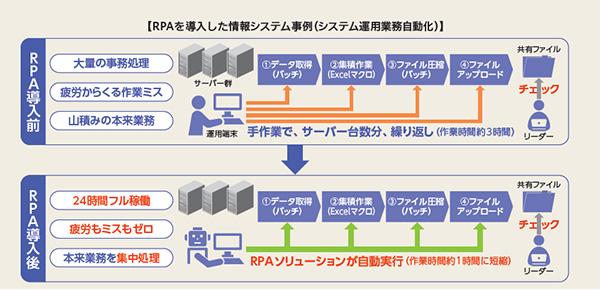 【RPAを導入した情報システム事例(システム運用業務自動化)】