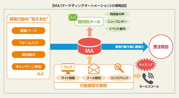 【MA(マーケティングオートメーション)の概略図】