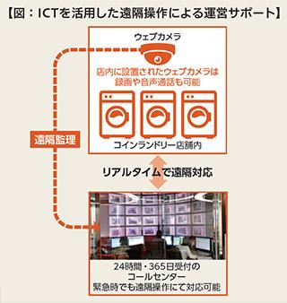 """【図:ICTを活用した遠隔操作による運営サポート】"""""""
