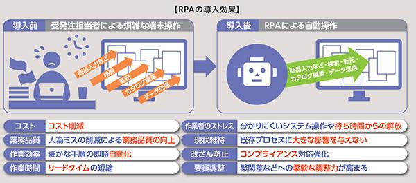 【RPAの導入効果】