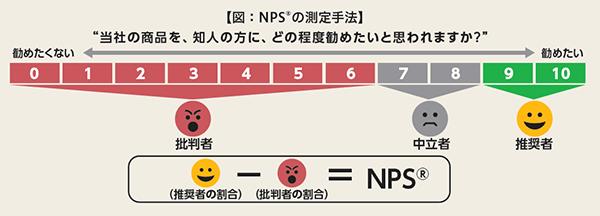 図:NPSの測定手法