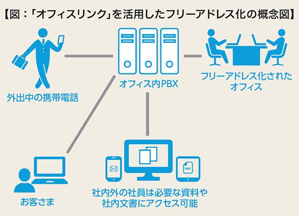 図:「オフィスリンク」を活用したフリーアドレス化の概念図