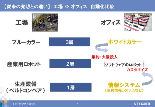 図:「工場」と「オフィス」の自動化の比較